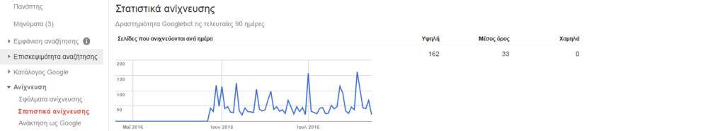 statistika anixnefsis webmaster tools